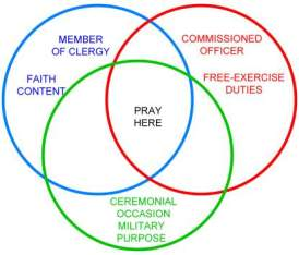 Chaplain Prayer at Military Ceremonies