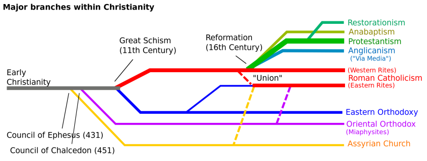 Christianity Branches